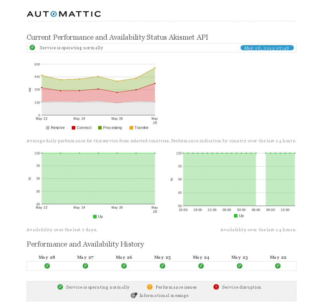 Public Website Health Status for Automattic - Akismet